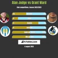Alan Judge vs Grant Ward h2h player stats