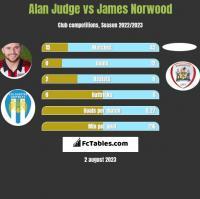 Alan Judge vs James Norwood h2h player stats