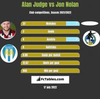 Alan Judge vs Jon Nolan h2h player stats