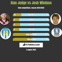 Alan Judge vs Josh Windass h2h player stats
