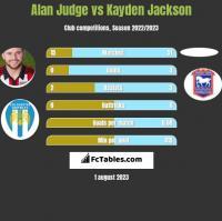 Alan Judge vs Kayden Jackson h2h player stats
