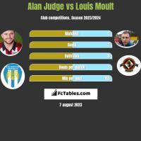 Alan Judge vs Louis Moult h2h player stats