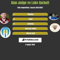 Alan Judge vs Luke Garbutt h2h player stats