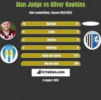 Alan Judge vs Oliver Hawkins h2h player stats