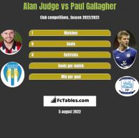 Alan Judge vs Paul Gallagher h2h player stats