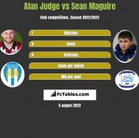 Alan Judge vs Sean Maguire h2h player stats