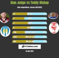 Alan Judge vs Teddy Bishop h2h player stats