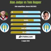 Alan Judge vs Tom Hopper h2h player stats