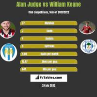 Alan Judge vs William Keane h2h player stats