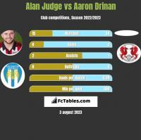 Alan Judge vs Aaron Drinan h2h player stats