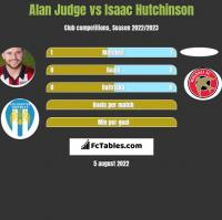 Alan Judge vs Isaac Hutchinson h2h player stats