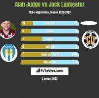 Alan Judge vs Jack Lankester h2h player stats