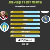 Alan Judge vs Brett McGavin h2h player stats