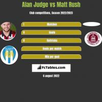 Alan Judge vs Matt Rush h2h player stats