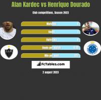 Alan Kardec vs Henrique Dourado h2h player stats