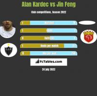 Alan Kardec vs Jin Feng h2h player stats