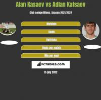 Alan Kasaev vs Adlan Katsaev h2h player stats