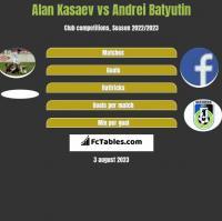 Alan Kasaev vs Andrei Batyutin h2h player stats