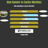 Alan Kasaev vs Carles Martinez h2h player stats