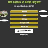 Alan Kasaev vs Denis Sinyaev h2h player stats