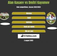 Alan Kasaev vs Dmitri Kayumov h2h player stats