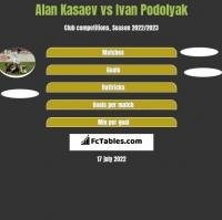 Alan Kasaev vs Ivan Podolyak h2h player stats