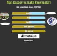 Alan Kasaev vs Irakli Kvekveskiri h2h player stats