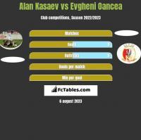 Alan Kasaev vs Evgheni Oancea h2h player stats