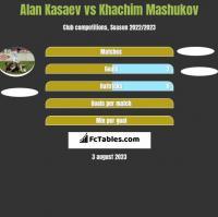 Alan Kasaev vs Khachim Mashukov h2h player stats