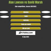 Alan Lawson vs David Marsh h2h player stats