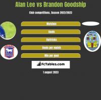 Alan Lee vs Brandon Goodship h2h player stats