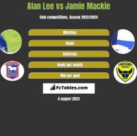 Alan Lee vs Jamie Mackie h2h player stats