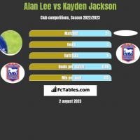Alan Lee vs Kayden Jackson h2h player stats