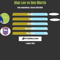 Alan Lee vs Ben Morris h2h player stats