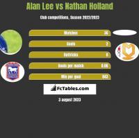 Alan Lee vs Nathan Holland h2h player stats