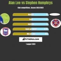 Alan Lee vs Stephen Humphrys h2h player stats