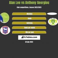 Alan Lee vs Anthony Georgiou h2h player stats