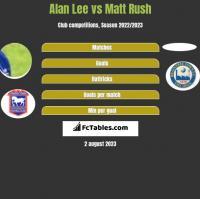 Alan Lee vs Matt Rush h2h player stats