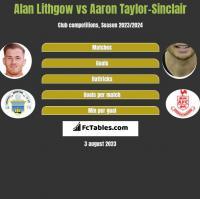 Alan Lithgow vs Aaron Taylor-Sinclair h2h player stats