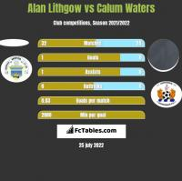 Alan Lithgow vs Calum Waters h2h player stats