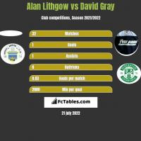 Alan Lithgow vs David Gray h2h player stats