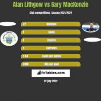 Alan Lithgow vs Gary MacKenzie h2h player stats
