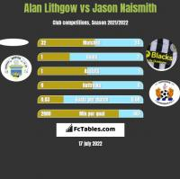 Alan Lithgow vs Jason Naismith h2h player stats