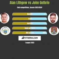 Alan Lithgow vs John Guthrie h2h player stats