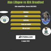 Alan Lithgow vs Kirk Broadfoot h2h player stats