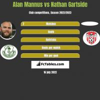 Alan Mannus vs Nathan Gartside h2h player stats