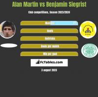 Alan Martin vs Benjamin Siegrist h2h player stats