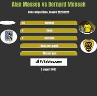 Alan Massey vs Bernard Mensah h2h player stats