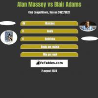 Alan Massey vs Blair Adams h2h player stats