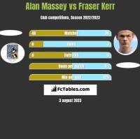 Alan Massey vs Fraser Kerr h2h player stats